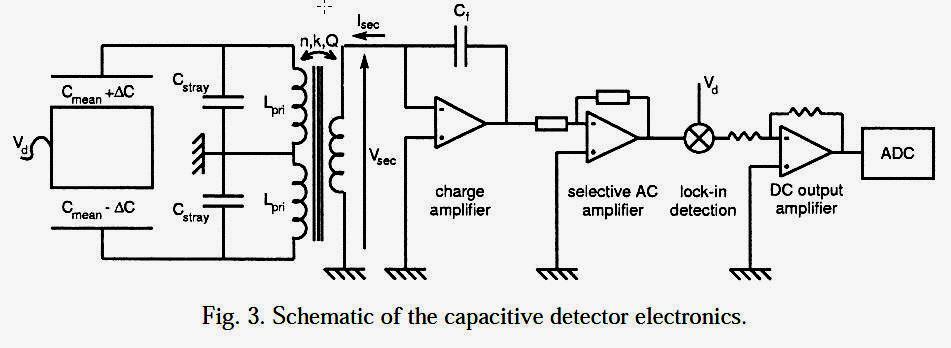 电容式传感器的原理
